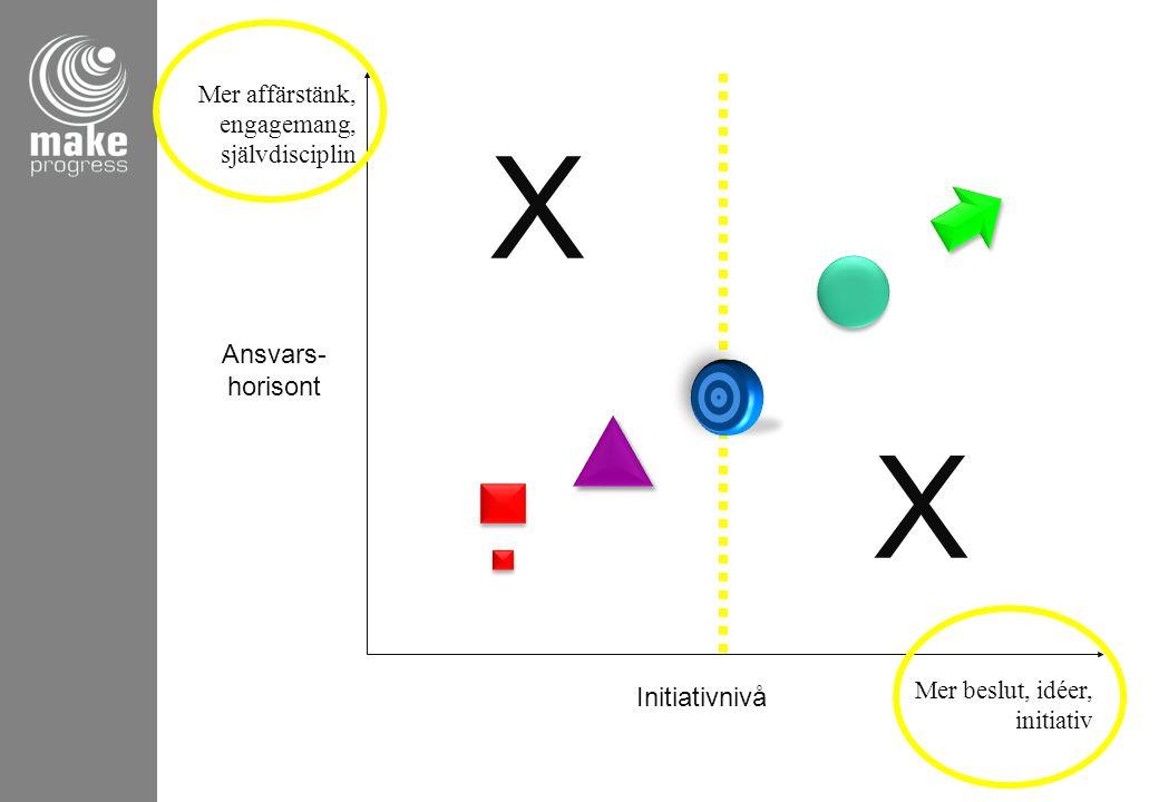 Mer affärstänk, engagemang, självdisciplin Mer beslut, idéer, initiativ Ansvars- horisont Initiativnivå X X