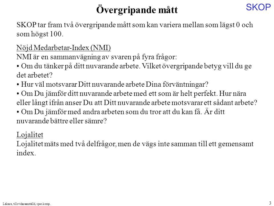 SKOP Läkare, tillsvidareanställd, spec.komp.4 Nöjd Medarbetar-index.