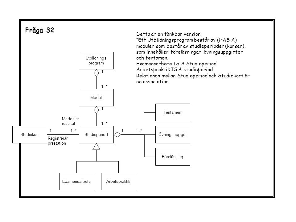 Fråga 32 Utbildnings program Studiekort Modul Studieperiod ArbetspraktikExamensarbete Föreläsning Övningsuppgift Tentamen 1 1..* 1 1 1 Registrerar prestation Meddelar resultat Detta är en tänkbar version: Ett Utbildningsprogram består av (HAS A) moduler som består av studieperioder (kurser), som innehåller föreläsningar, övningsuppgifter och tentamen.