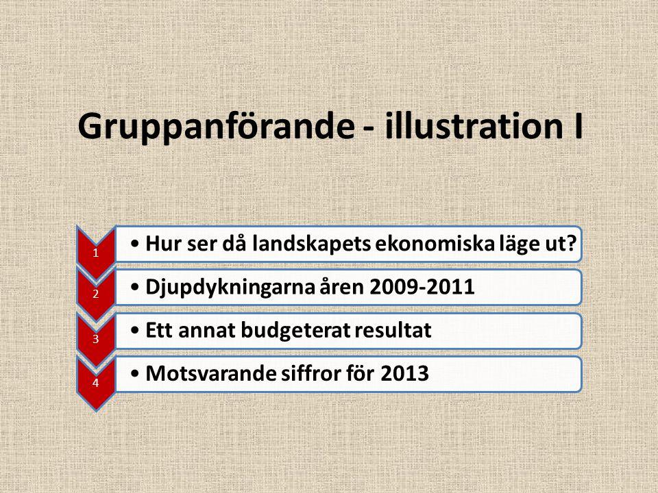 Gruppanförande - illustration I 1 Hur ser då landskapets ekonomiska läge ut? 2 Djupdykningarna åren 2009-2011 3 Ett annat budgeterat resultat 4 Motsva