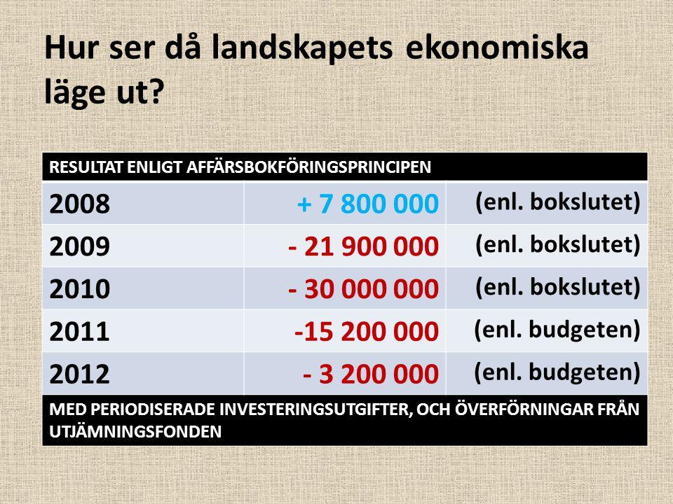 Hur ser då landskapets ekonomiska läge ut? RESULTAT ENLIGT AFFÄRSBOKFÖRINGSPRINCIPEN 2008+ 7 800 000 (enl. bokslutet) 2009- 21 900 000 (enl. bokslutet