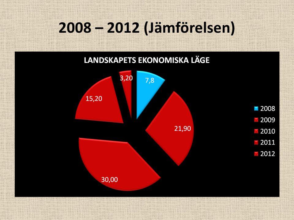 2008 – 2012 (Jämförelsen)