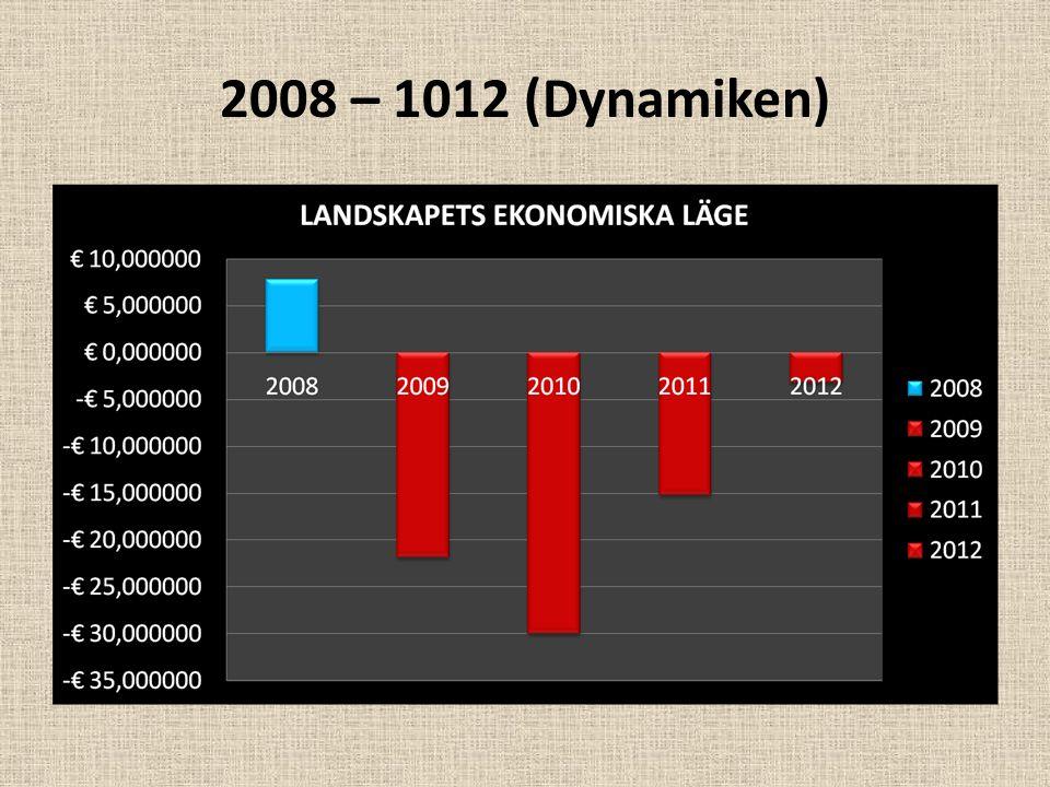 Djupdykningarna åren 2009-2011 Djupdykningarna åren 2009-2011 med ett sammanlagt underskott 67.100.000 euro (före överföringar från utjämningsfonden) Det budgeterade underskottet för 2012 3.200.000 euro