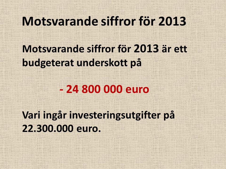 Motsvarande siffror för 2013 Motsvarande siffror för 2013 är ett budgeterat underskott på - 24 800 000 euro Vari ingår investeringsutgifter på 22.300.