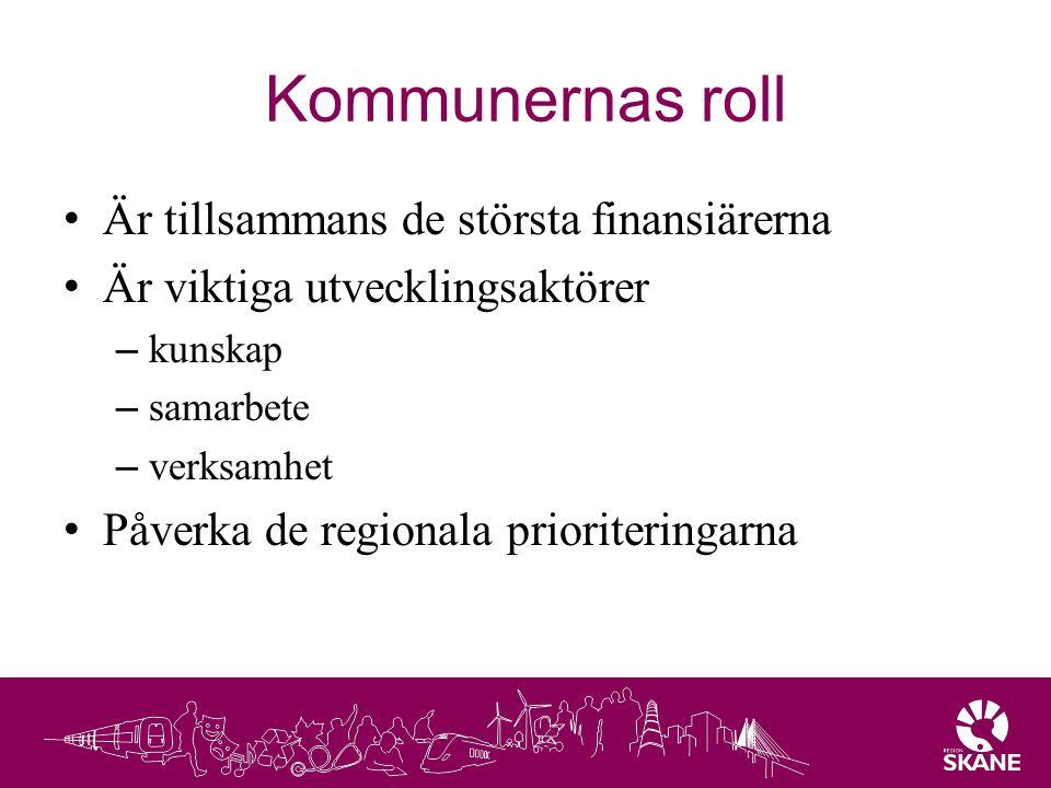 Kommunernas roll Är tillsammans de största finansiärerna Är viktiga utvecklingsaktörer – kunskap – samarbete – verksamhet Påverka de regionala priorit