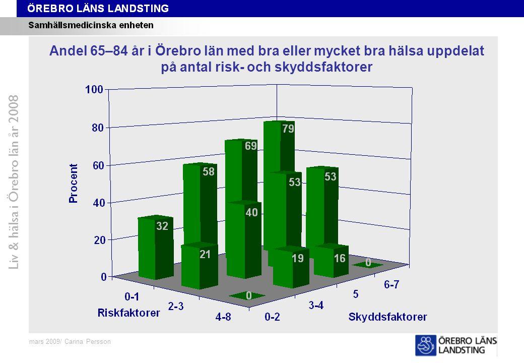 Risk- och skyddsfaktorer Liv & hälsa i Örebro län år 2008 Andel 65–84 år i Örebro län med bra eller mycket bra hälsa uppdelat på antal risk- och skydd