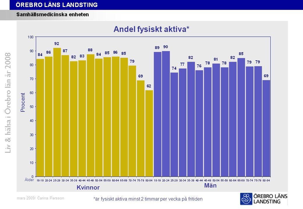 Fråga 48-59, ålder och kön Liv & hälsa i Örebro län år 2008 mars 2009/ Carina Persson Andel fysiskt aktiva* Procent Ålder Kvinnor Män *är fysiskt akti