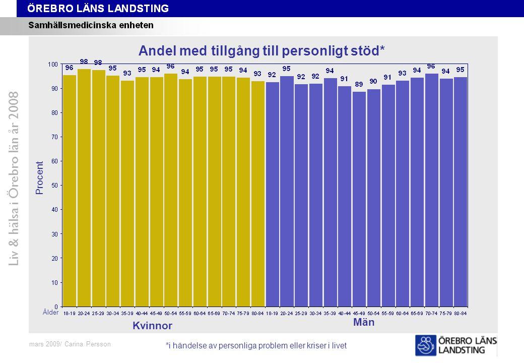 Fråga 48-59, ålder och kön Liv & hälsa i Örebro län år 2008 mars 2009/ Carina Persson Andel med tillgång till personligt stöd* Procent Ålder Kvinnor M