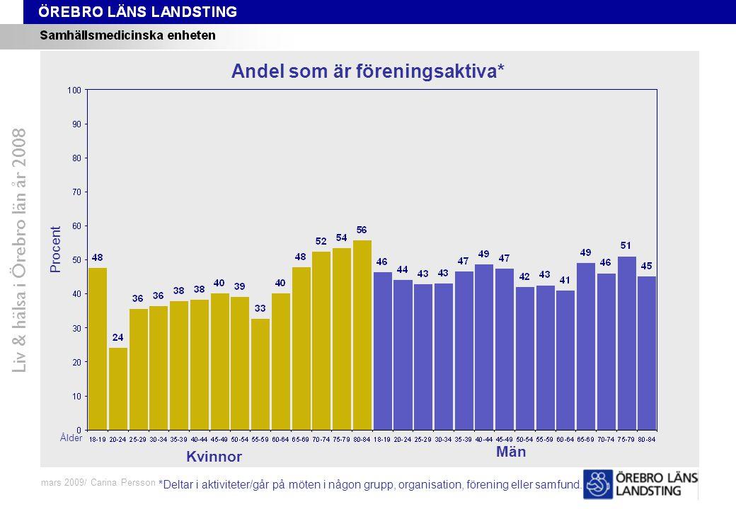 Fråga 48-59, ålder och kön Liv & hälsa i Örebro län år 2008 mars 2009/ Carina Persson Andel som är föreningsaktiva* Procent Ålder Kvinnor Män *Deltar