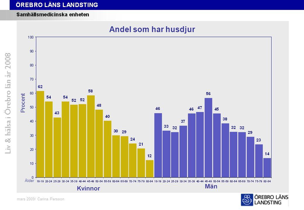 Fråga 48-59, ålder och kön Liv & hälsa i Örebro län år 2008 mars 2009/ Carina Persson Andel som har husdjur Procent Ålder Kvinnor Män