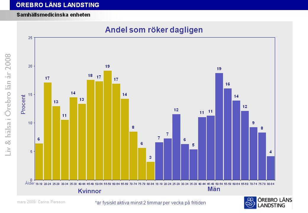 Fråga 48-59, ålder och kön Liv & hälsa i Örebro län år 2008 mars 2009/ Carina Persson Andel som röker dagligen Procent Ålder Kvinnor Män *är fysiskt a