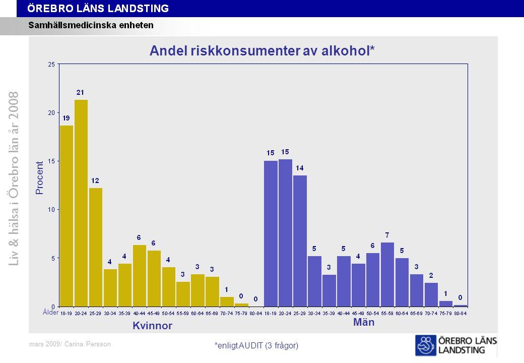 Fråga 48-59, ålder och kön Liv & hälsa i Örebro län år 2008 mars 2009/ Carina Persson Andel riskkonsumenter av alkohol* Procent Ålder Kvinnor Män *enl