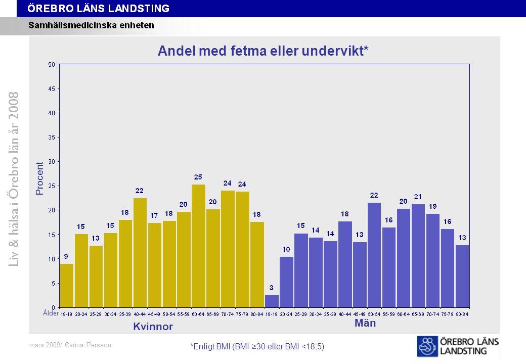 Fråga 48-59, ålder och kön Liv & hälsa i Örebro län år 2008 mars 2009/ Carina Persson Andel med fetma eller undervikt* Procent Ålder Kvinnor Män *Enli