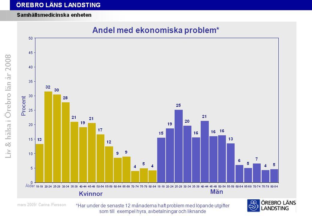 Fråga 48-59, ålder och kön Liv & hälsa i Örebro län år 2008 mars 2009/ Carina Persson Andel med ekonomiska problem* Procent Ålder Kvinnor Män *Har und