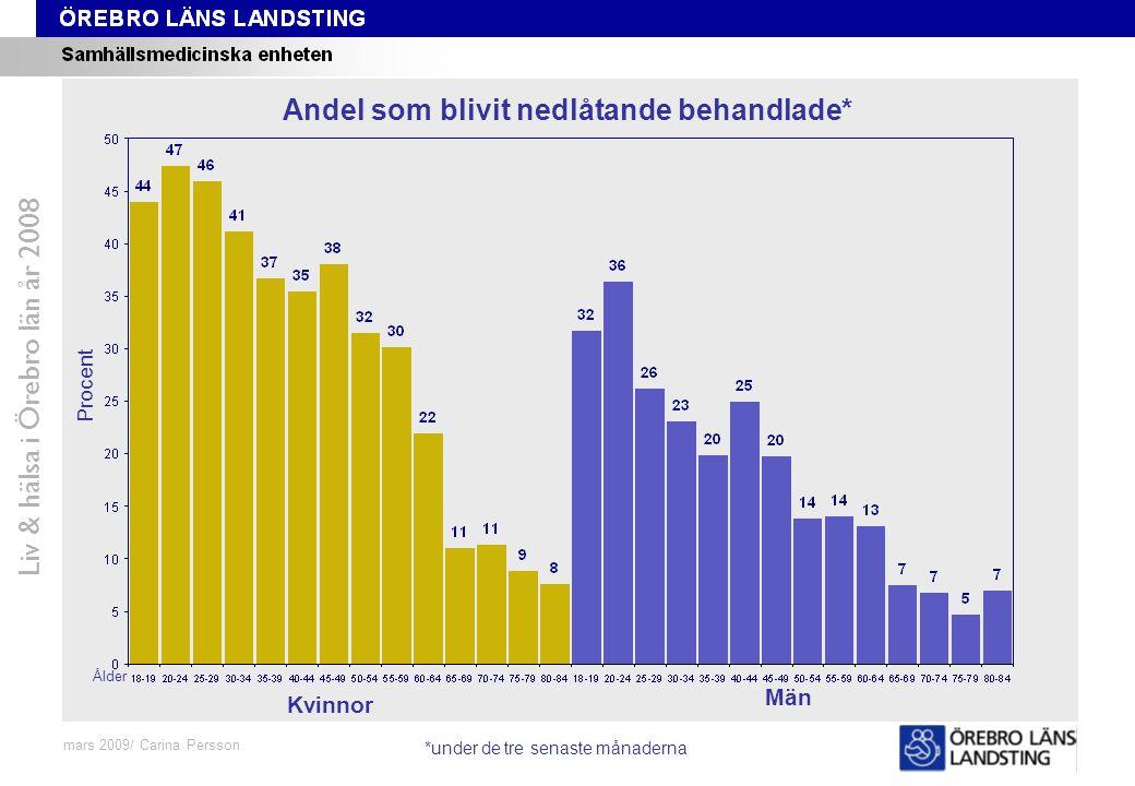 Fråga 48-59, ålder och kön Liv & hälsa i Örebro län år 2008 mars 2009/ Carina Persson Andel som blivit nedlåtande behandlade* Procent Ålder Kvinnor Mä