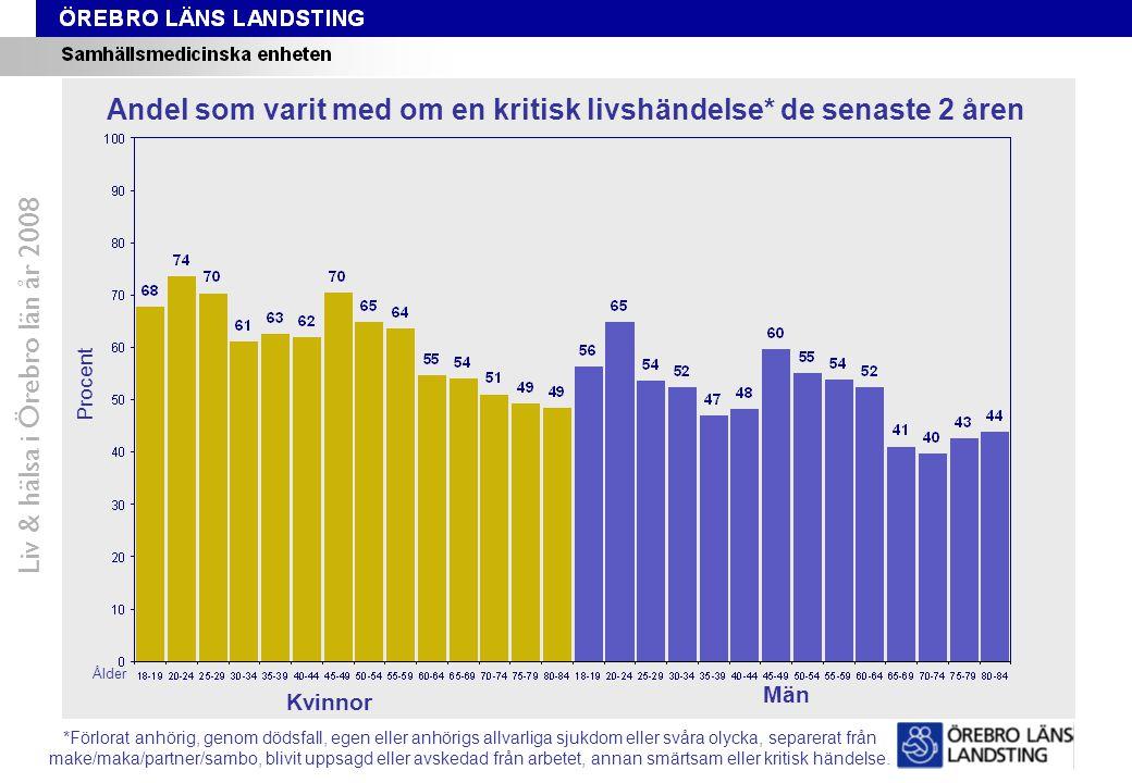 Fråga 48-59, ålder och kön Liv & hälsa i Örebro län år 2008 Andel som varit med om en kritisk livshändelse* de senaste 2 åren Procent Ålder Kvinnor Mä