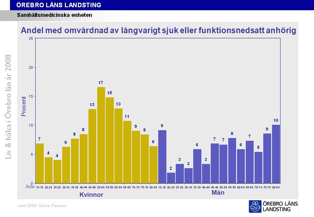 Fråga 48-59, ålder och kön Liv & hälsa i Örebro län år 2008 mars 2009/ Carina Persson Andel med omvårdnad av långvarigt sjuk eller funktionsnedsatt an