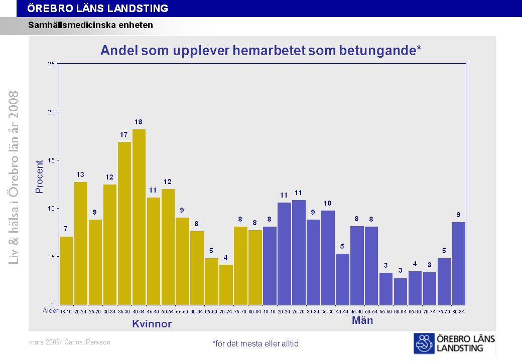 Fråga 48-59, ålder och kön Liv & hälsa i Örebro län år 2008 mars 2009/ Carina Persson Andel som upplever hemarbetet som betungande* Procent Ålder Kvin