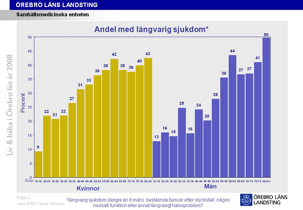 Fråga 3, ålder Liv & hälsa i Örebro län år 2008 Fråga 3 mars 2009/ Carina Persson Andel med långvarig sjukdom* Procent Ålder Kvinnor Män *långvarig sj