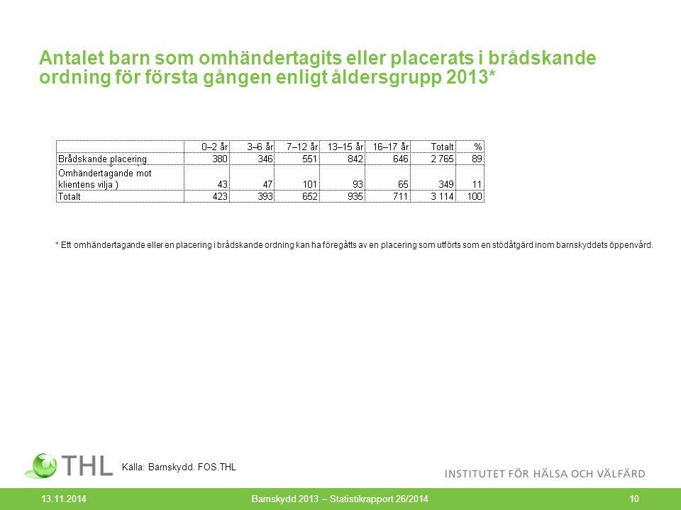 Antalet barn som omhändertagits eller placerats i brådskande ordning för första gången enligt åldersgrupp 2013* 13.11.2014Barnskydd 2013 – Statistikra