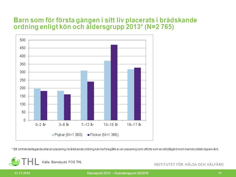 Barn som för första gången i sitt liv placerats i brådskande ordning enligt kön och åldersgrupp 2013* (N=2 765) 13.11.2014Barnskydd 2013 – Statistikra