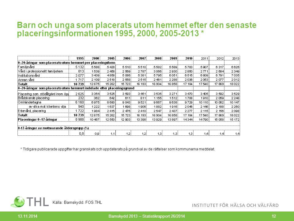 Barn och unga som placerats utom hemmet efter den senaste placeringsinformationen 1995, 2000, 2005-2013 * 13.11.2014Barnskydd 2013 – Statistikrapport