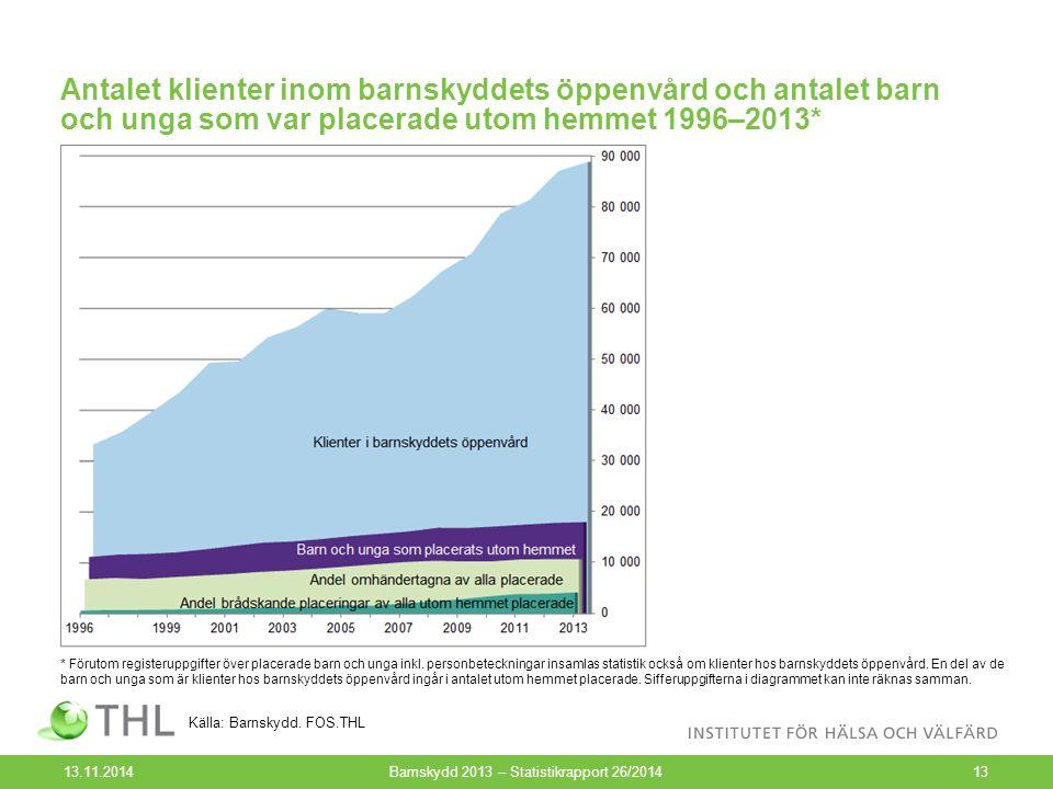 Antalet klienter inom barnskyddets öppenvård och antalet barn och unga som var placerade utom hemmet 1996–2013* 13.11.2014Barnskydd 2013 – Statistikra