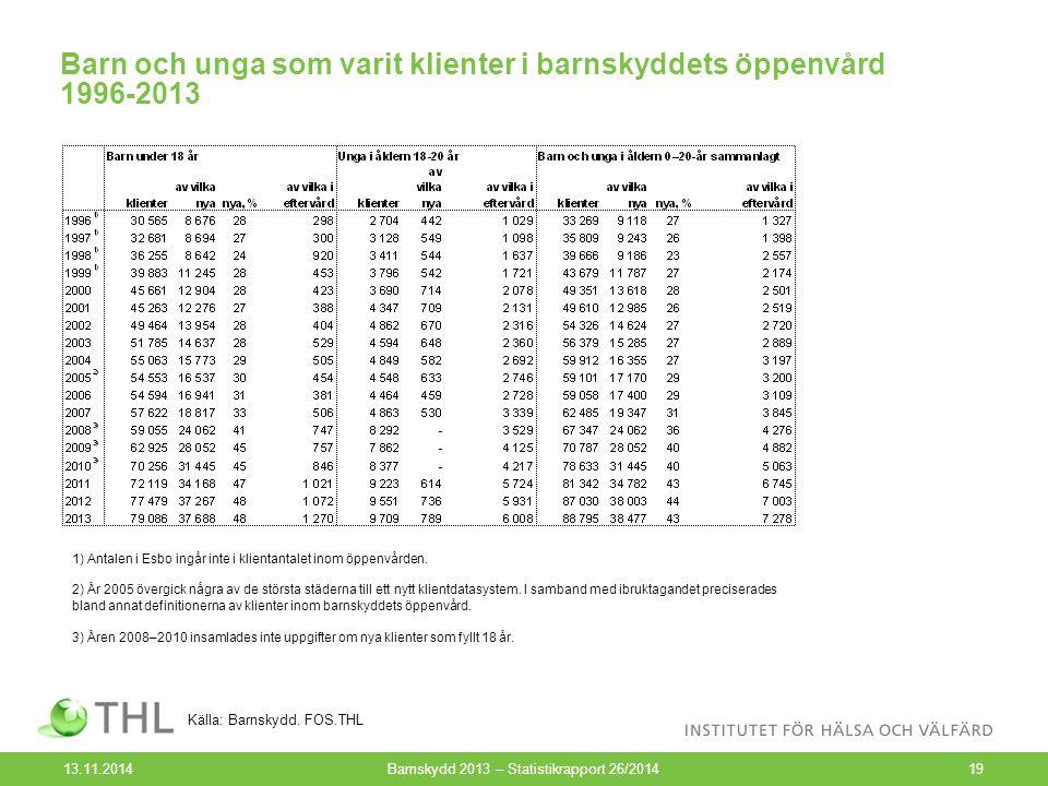 Barn och unga som varit klienter i barnskyddets öppenvård 1996-2013 13.11.2014Barnskydd 2013 – Statistikrapport 26/201419 Källa: Barnskydd. FOS.THL 1)