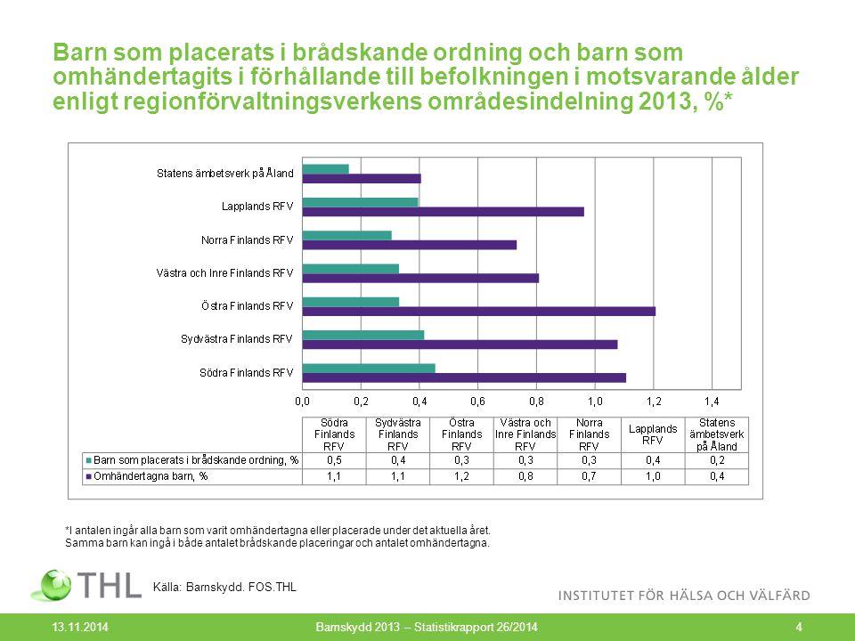 Årligt antal omhändertagna barn i förhållande till befolkningen i samma ålder 1991-2013, % 13.11.2014Barnskydd 2013 – Statistikrapport 26/20145 Källa: Barnskydd.