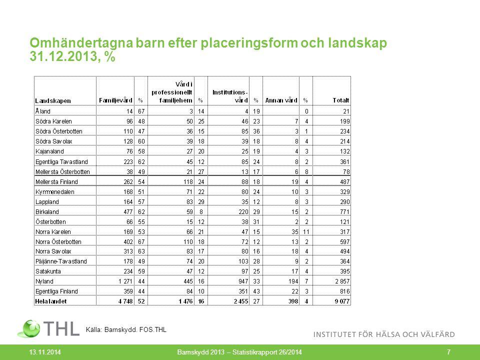 Omhändertagna barn efter placeringsform och landskap 31.12.2013, % 13.11.2014Barnskydd 2013 – Statistikrapport 26/20147 Källa: Barnskydd. FOS.THL