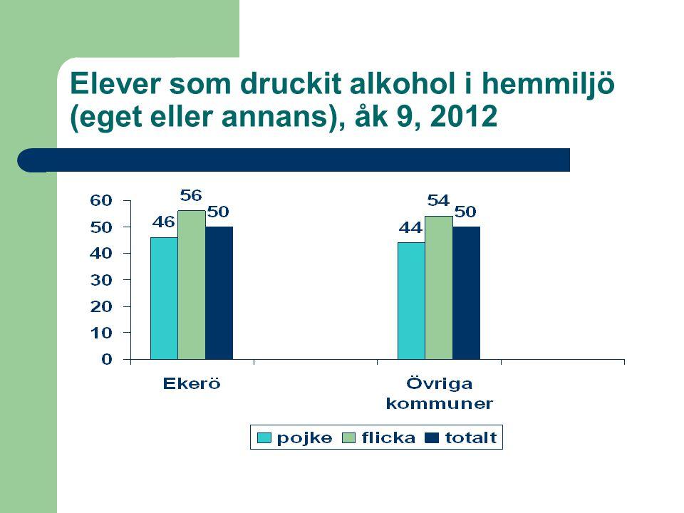 Elever som druckit alkohol i hemmiljö (eget eller annans), åk 9, 2012