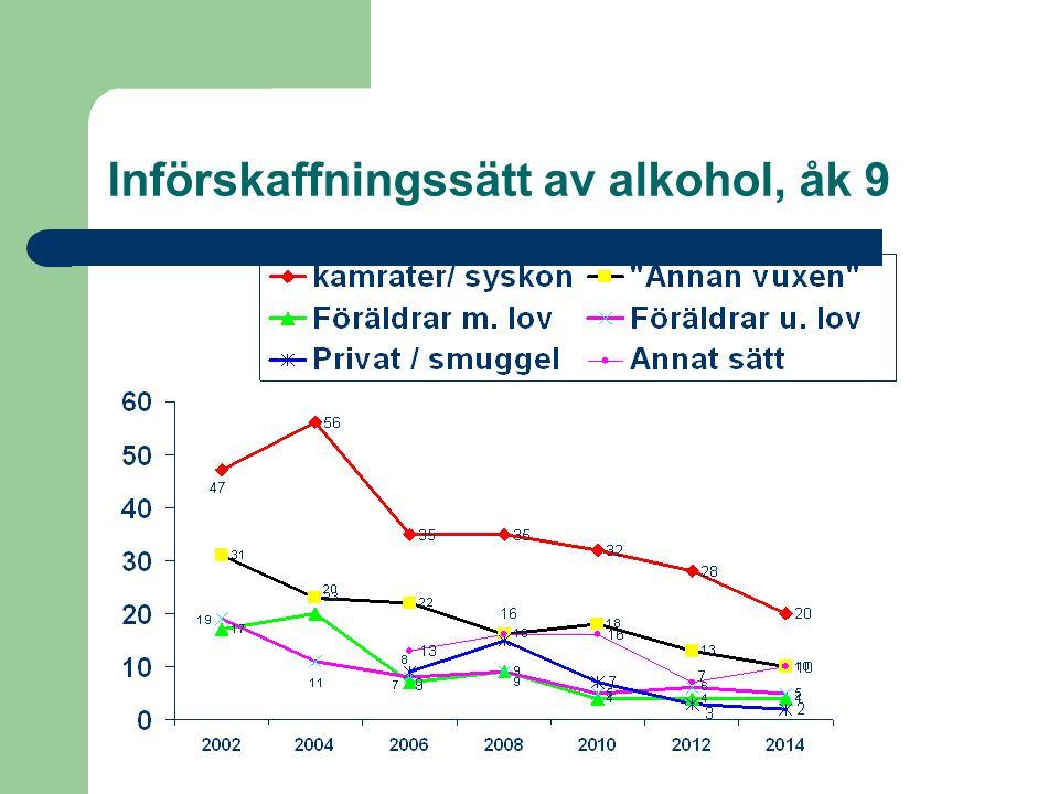 Införskaffningssätt av alkohol, åk 9