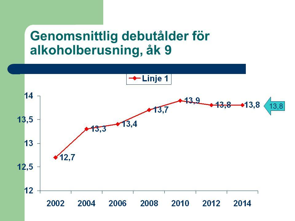 Genomsnittlig debutålder för alkoholberusning, åk 9 13,8