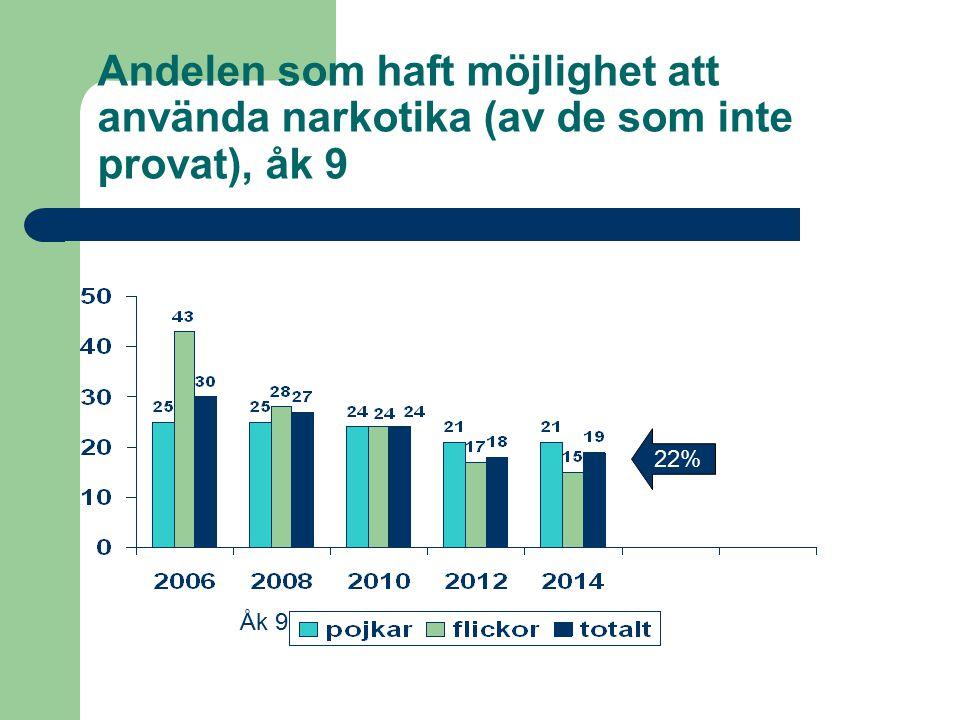 Andelen som haft möjlighet att använda narkotika (av de som inte provat), åk 9 22% Åk 9