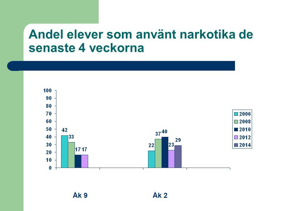 Andel elever som använt narkotika de senaste 4 veckorna Åk 9Åk 2