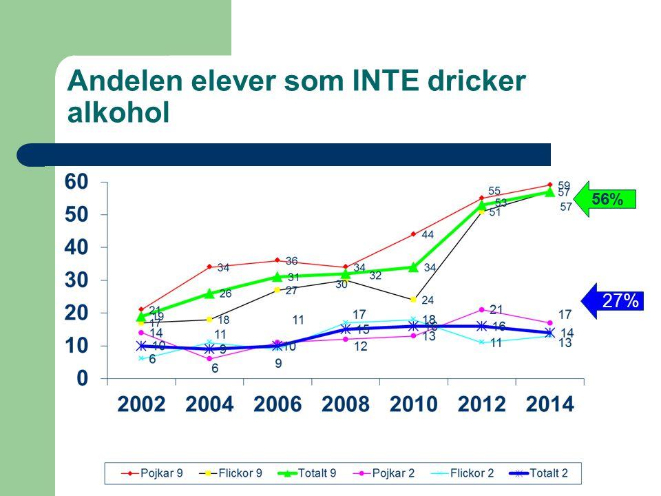 Andelen elever som INTE dricker alkohol 56% 27%