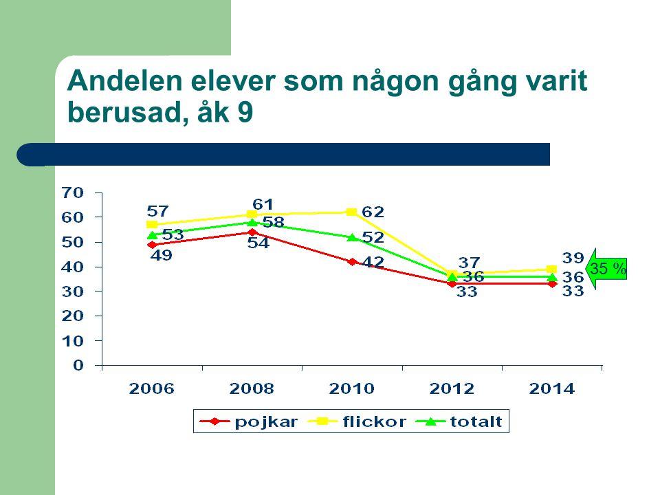 Andelen elever som någon gång varit berusad, åk 9 35 %