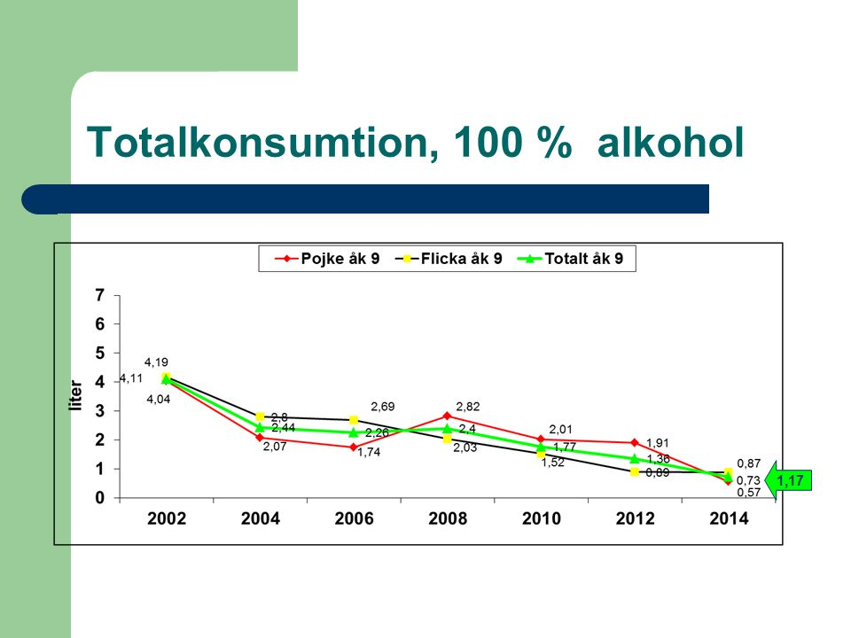 Totalkonsumtion, 100 % alkohol 1,17