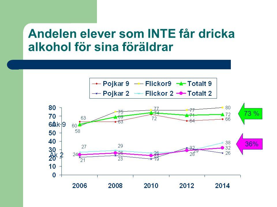 Andelen elever som INTE får dricka alkohol för sina föräldrar Åk 2 Åk 9 73 % 36%