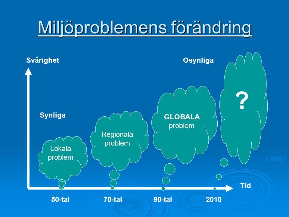 Miljöproblemens förändring 50-tal70-tal90-tal2010 Lokala problem Regionala problem GLOBALA problem ? Svårighet Tid Synliga Osynliga
