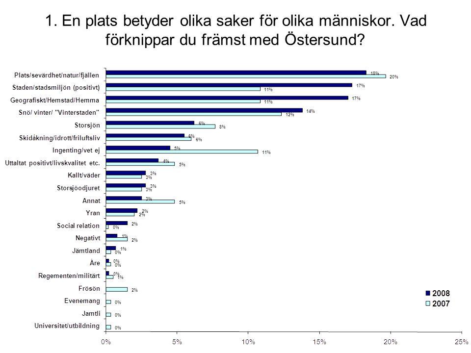 2. Ta ställning till följande påståenden om Östersund och ange i vilken grad du instämmer till dem.