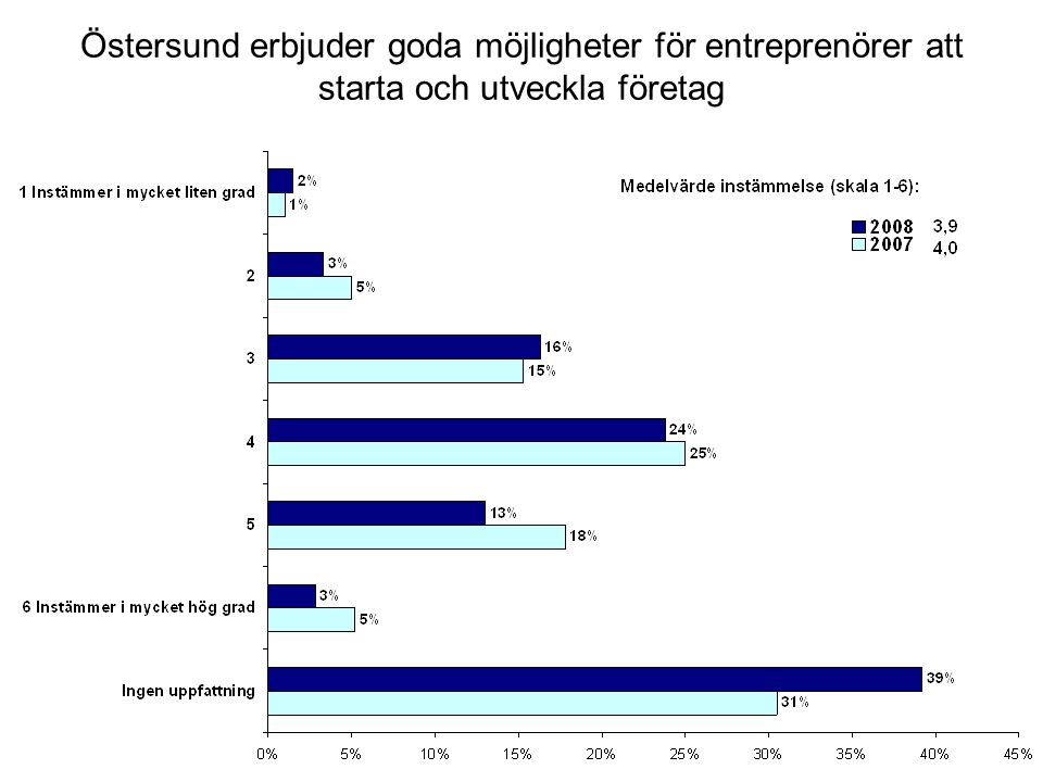 Östersund erbjuder goda möjligheter för entreprenörer att starta och utveckla företag