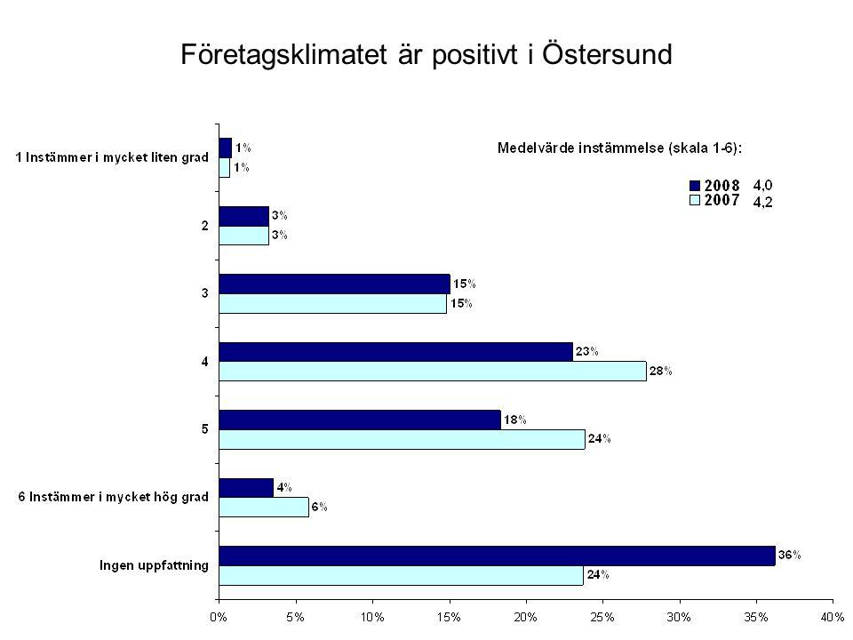 Företagsklimatet är positivt i Östersund