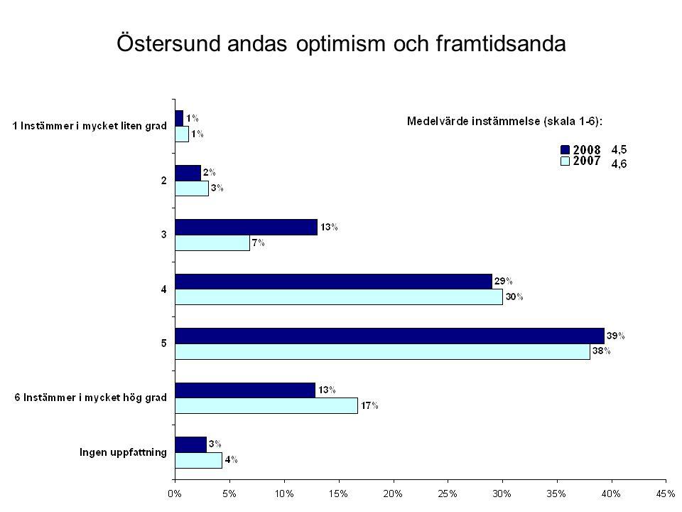 Östersund andas optimism och framtidsanda
