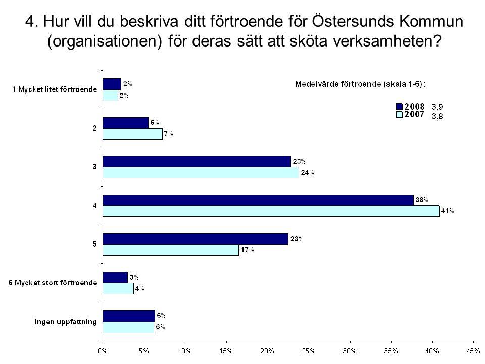 4. Hur vill du beskriva ditt förtroende för Östersunds Kommun (organisationen) för deras sätt att sköta verksamheten?