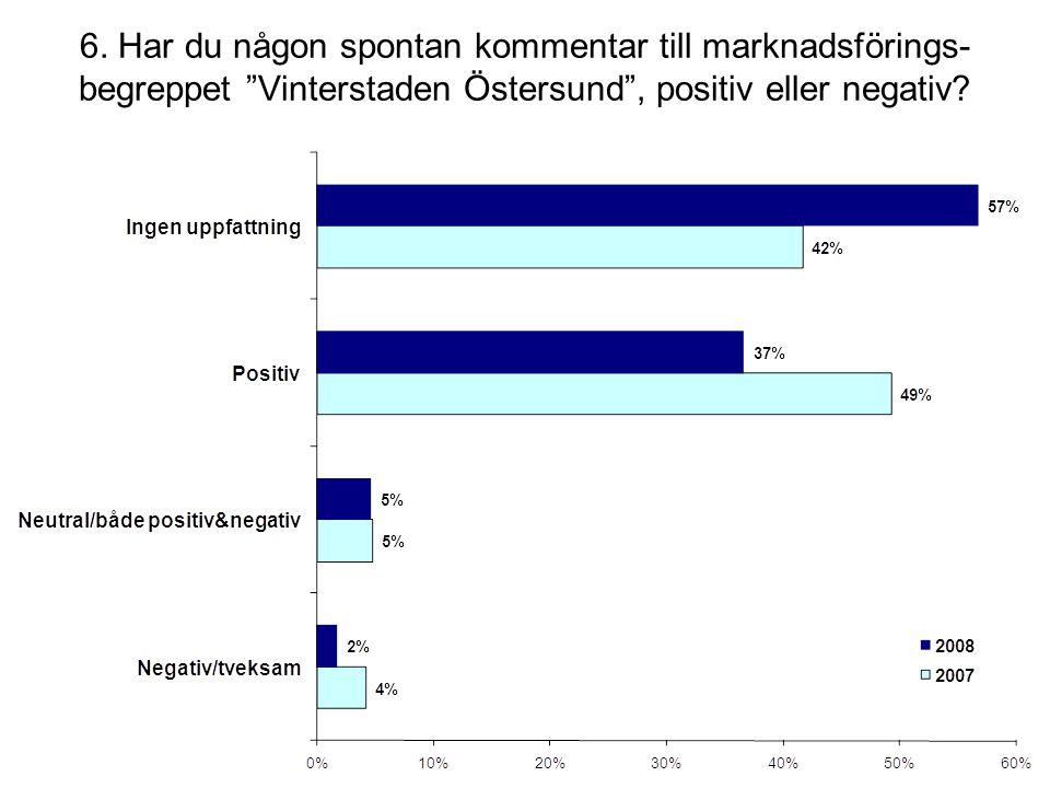 """6. Har du någon spontan kommentar till marknadsförings- begreppet """"Vinterstaden Östersund"""", positiv eller negativ?"""