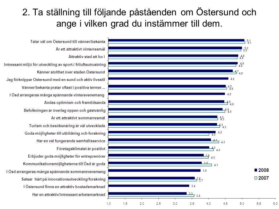 I Östersund satsar man hårt på innovationsutveckling och forskning