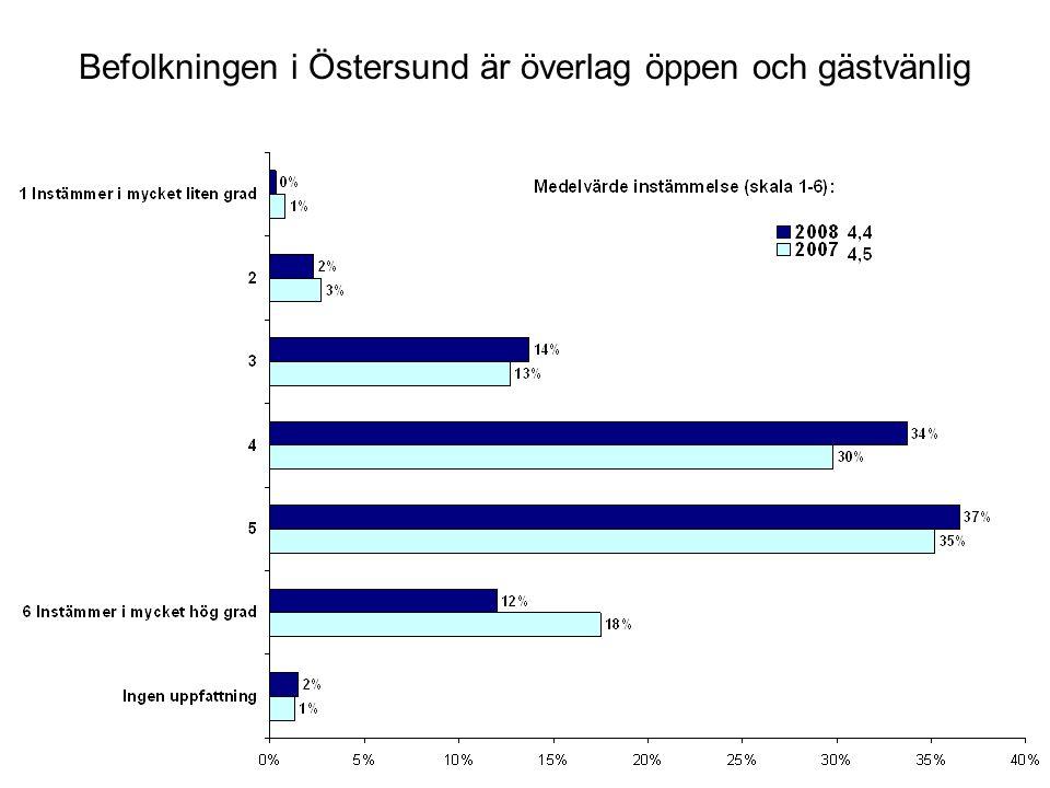 Befolkningen i Östersund är överlag öppen och gästvänlig