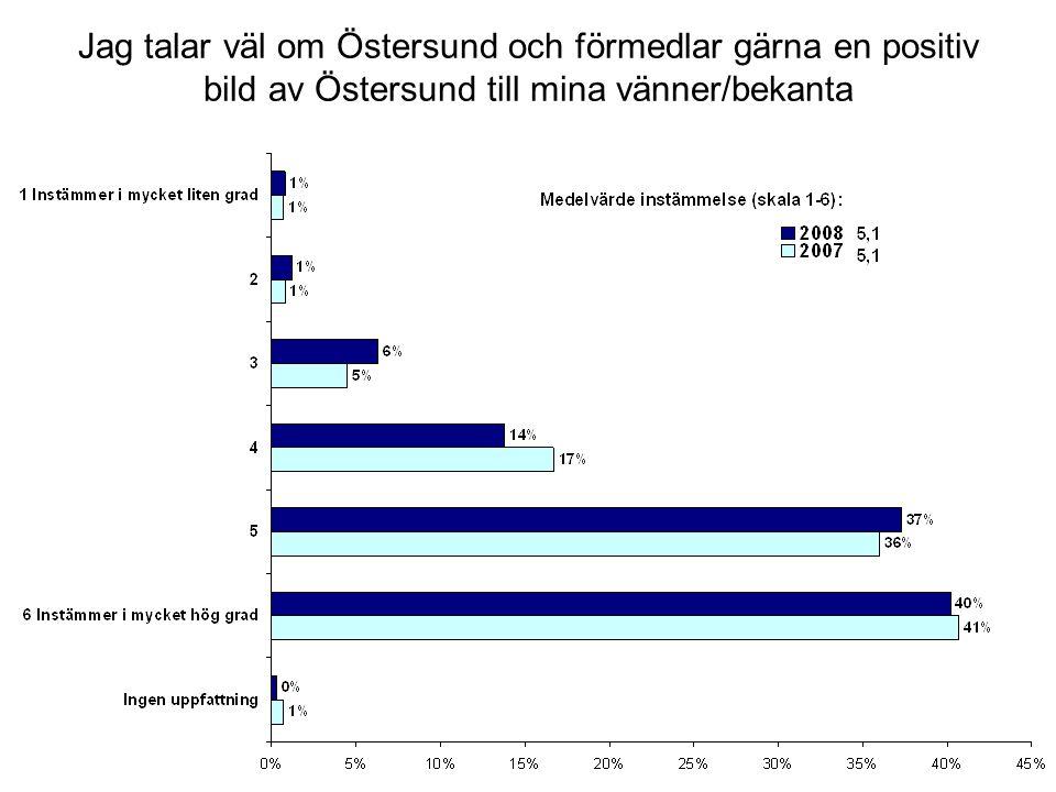 När vänner/bekanta som inte bor i Östersund pratar om Östersund är det oftast i positiva termer.