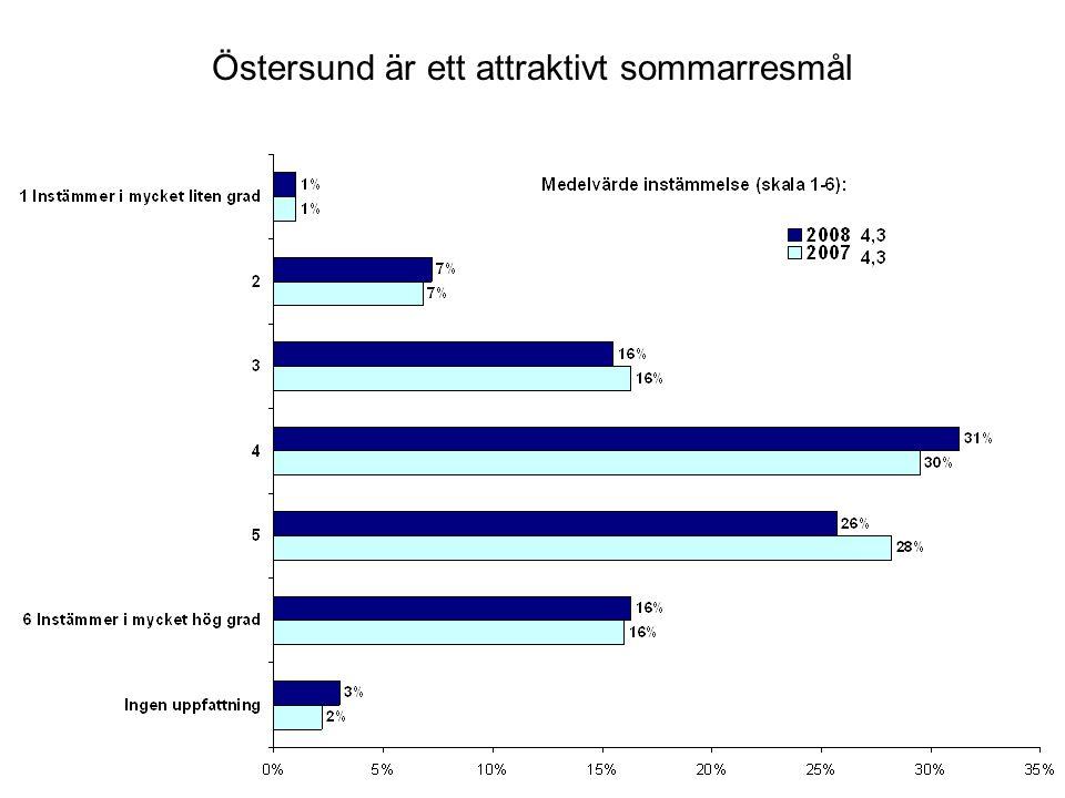 8.Ungefär hur länge har du bott i Östersunds Kommun.
